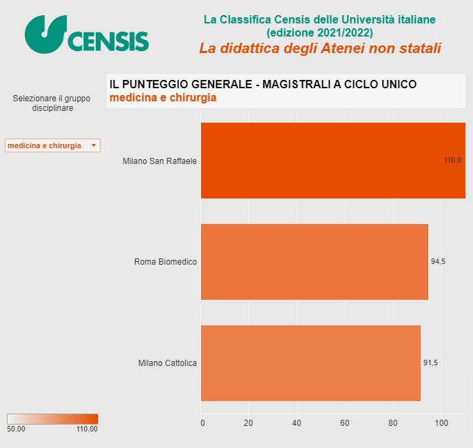 Migliori Università Medicina in Italia 3