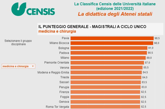 Migliori Università Medicina in Italia 2
